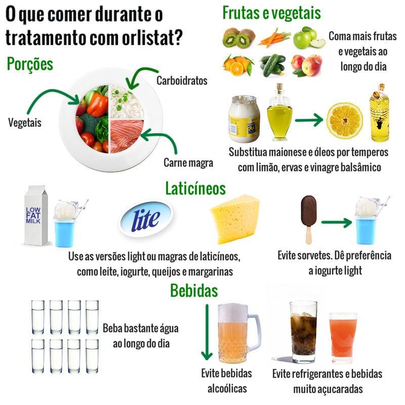 Orlistat / Xenical - dieta recomendada
