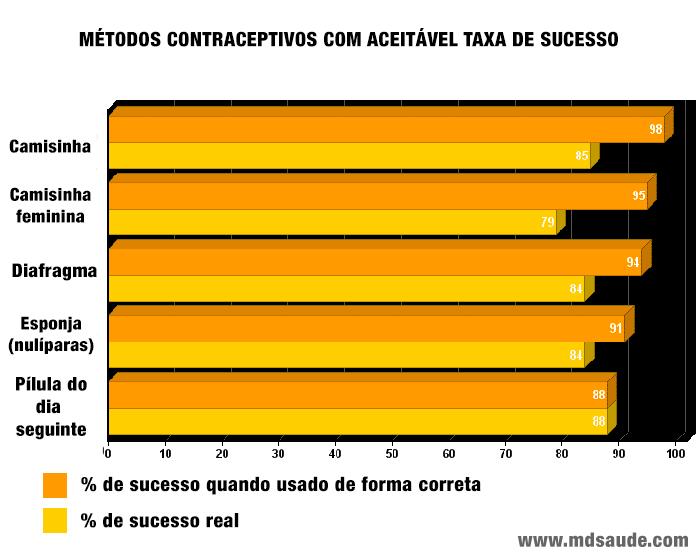 Anticoncepcionais com moderada taxa de sucesso