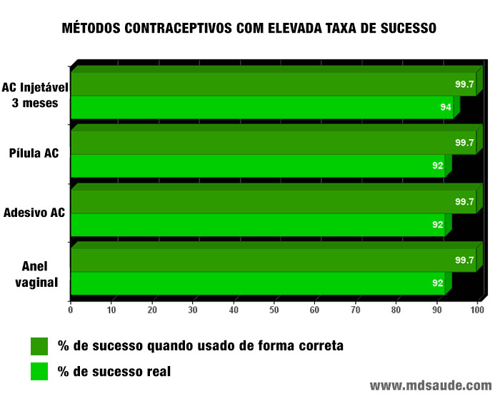 Métodos anticoncepcionais com elevada taxa de sucesso: anticoncepcional injetável, pílula, adesivo e anel vaginal.