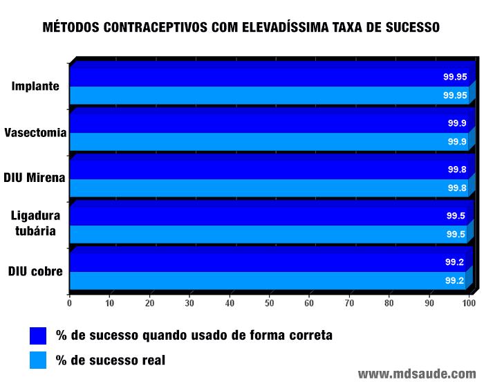 Métodos anticoncepcionais com elevadíssima taxa de sucesso: implante, vasectomia, DIU, ligadura tubária.