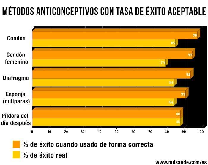 anticonceptivos-con-tasa-acetable-de-exito
