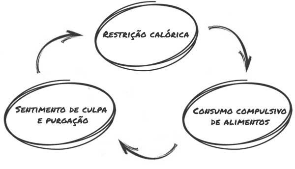 Ciclo vicioso da bulimia