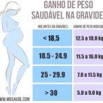 GANHO DE PESO NA GRAVIDEZ