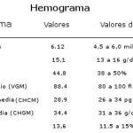 HEMOGRAMA | Valores Normales