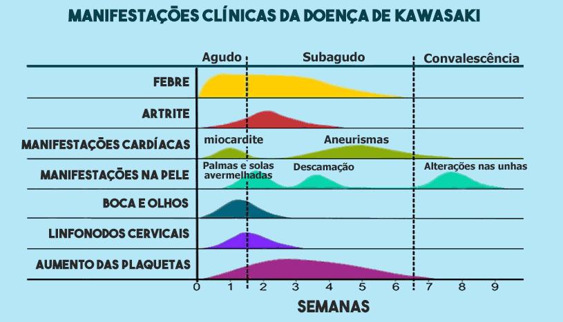 Sintomas da doença de Kawasaki