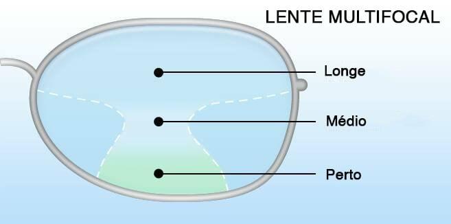 Óculos multifocal