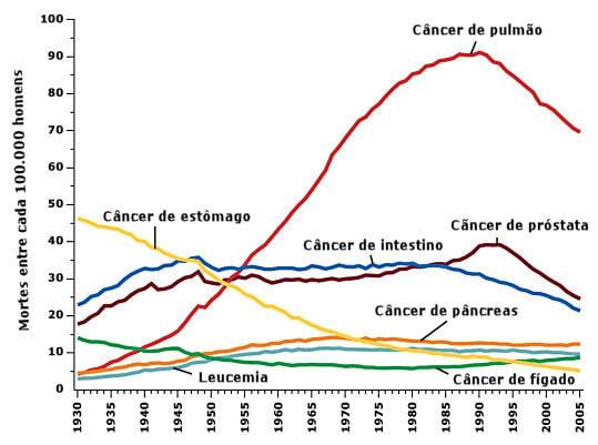 Mortalidade câncer