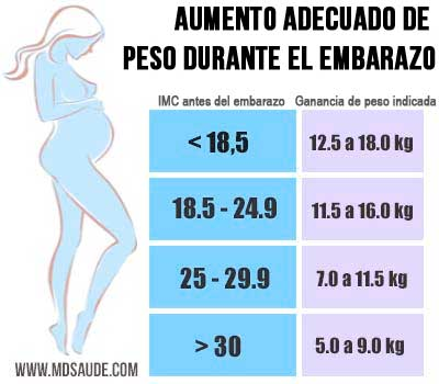 Embarazo tanto para el dieta en no peso de subir