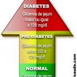 PRÉ-DIABETES | Diagnóstico, riscos e tratamento