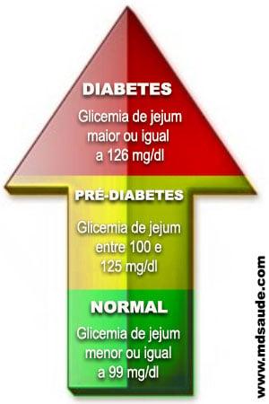 treinamento diabetes controlada