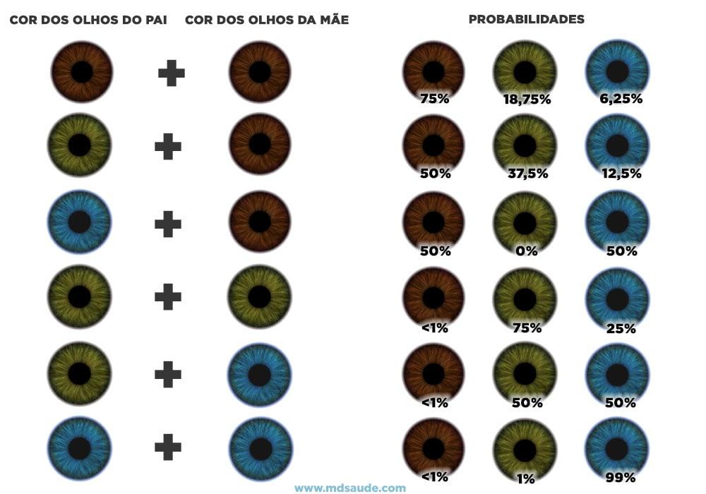 Probabilidades da cor dos olhos