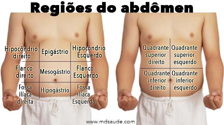 Regiões do abdômen onde surge a dor de barriga