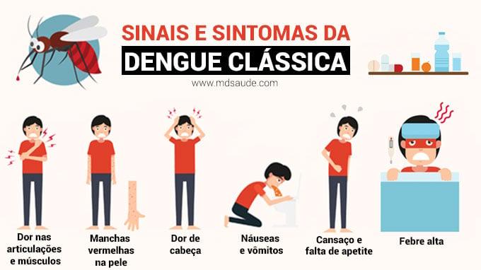 Sinais e sintomas da dengue clássica