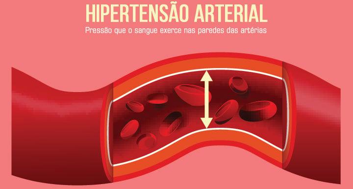 Pressão arterial: pressão que o volume de sangue exerce nas paredes das artérias